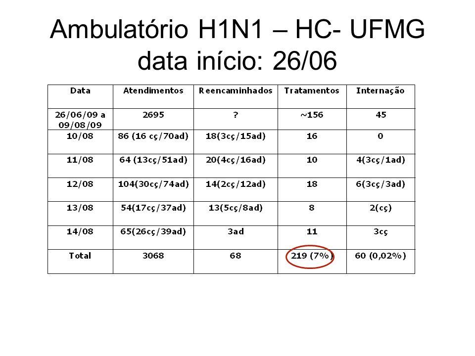 Ambulatório H1N1 – HC- UFMG data início: 26/06