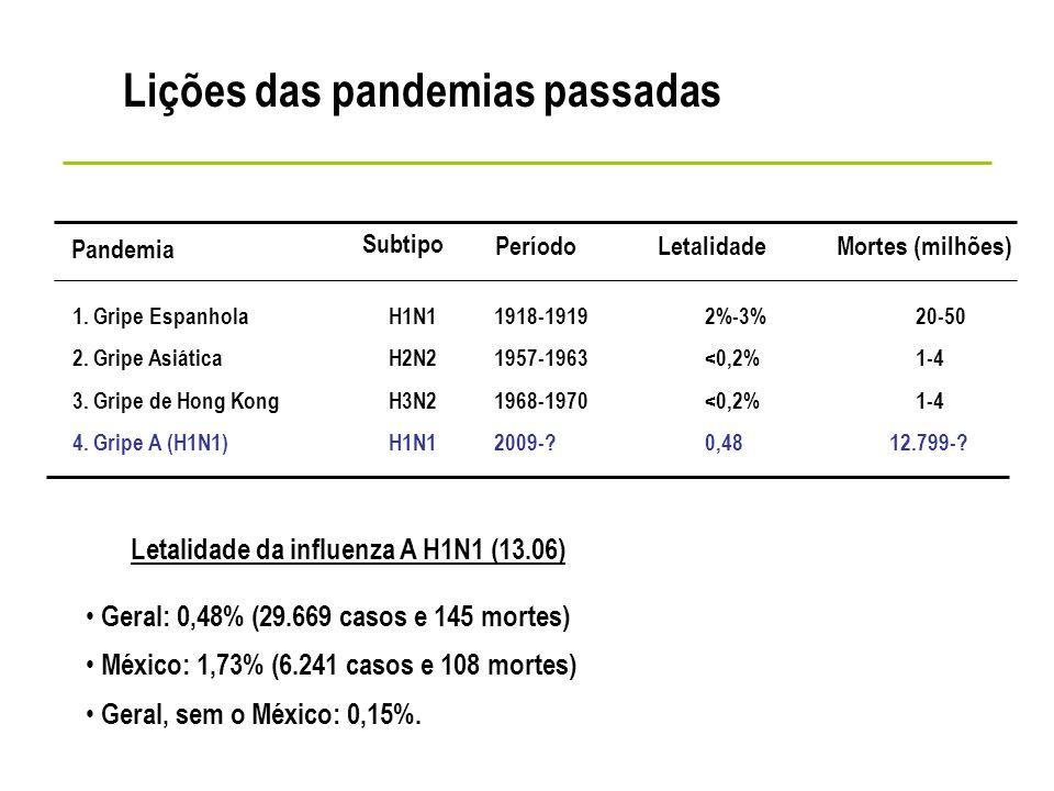 Lições das pandemias passadas