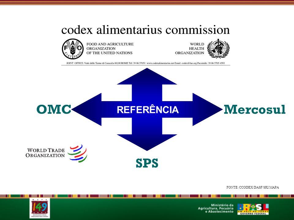 OMC Mercosul REFERÊNCIA SPS FONTE: CCODEX/DASF/SRI/MAPA