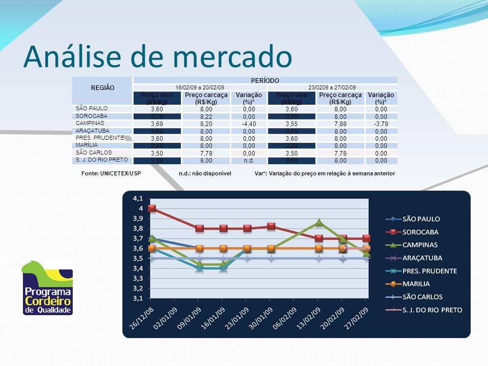 Análise de mercado REGIÃO PERÍODO Preço vivo (R$/kg)