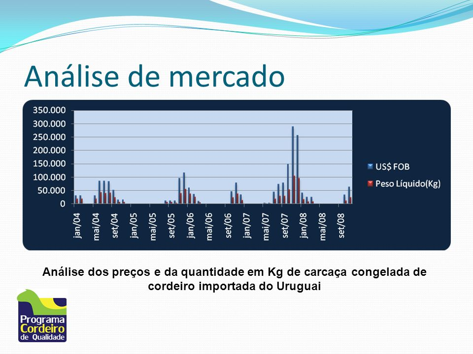 Análise de mercado Análise dos preços e da quantidade em Kg de carcaça congelada de cordeiro importada do Uruguai.