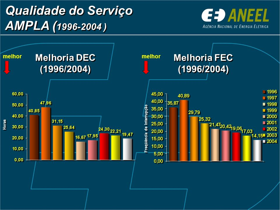Qualidade do Serviço AMPLA (1996-2004 )