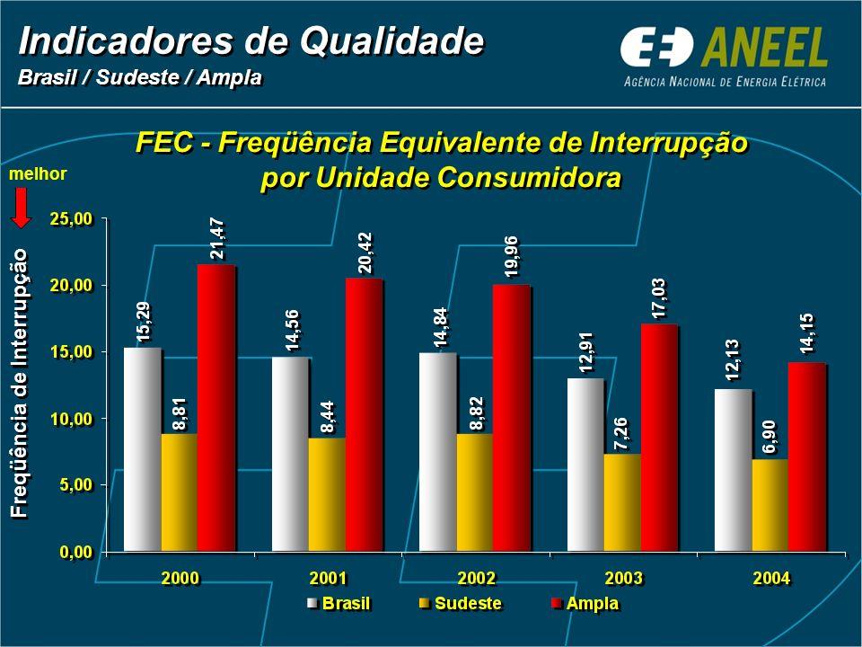 FEC - Freqüência Equivalente de Interrupção por Unidade Consumidora