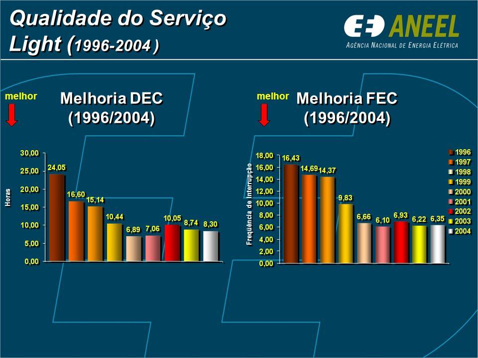 Qualidade do Serviço Light (1996-2004 )