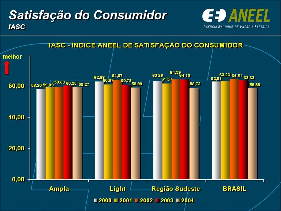 Satisfação do Consumidor