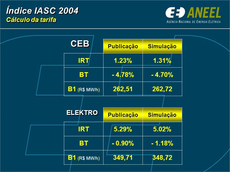 Índice IASC 2004 CEB Cálculo da tarifa IRT 1.23% 1.31% BT - 4.78%