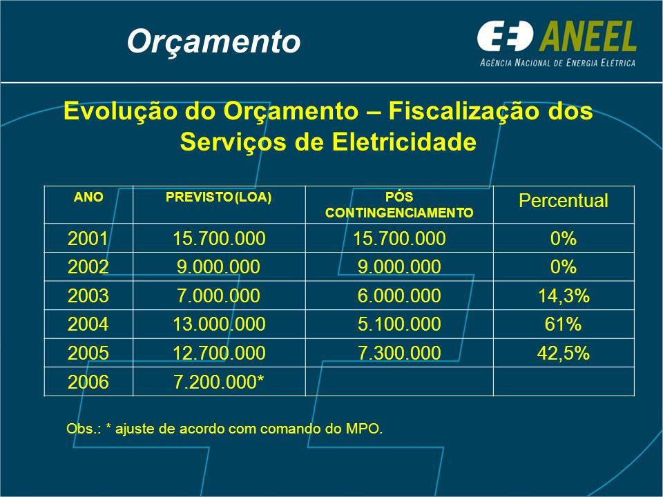 Orçamento Evolução do Orçamento – Fiscalização dos Serviços de Eletricidade. ANO. PREVISTO (LOA) PÓS CONTINGENCIAMENTO.