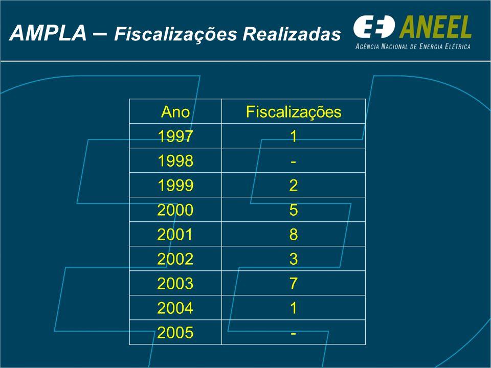 AMPLA – Fiscalizações Realizadas