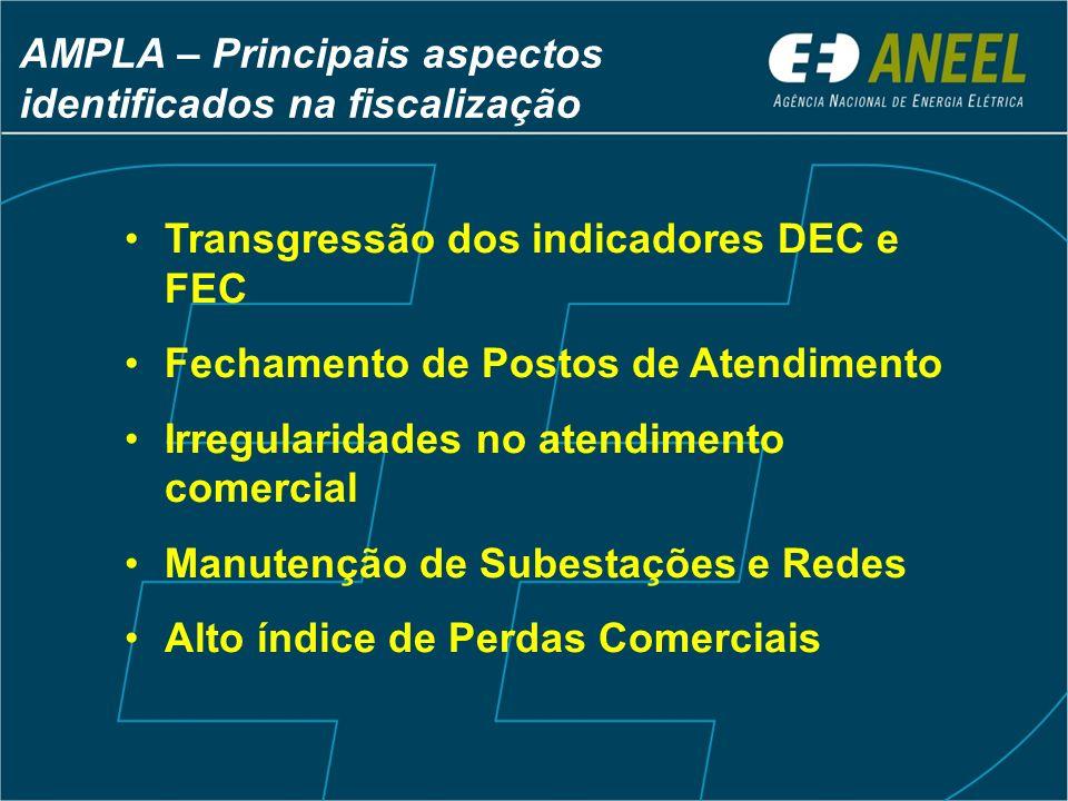 AMPLA – Principais aspectos identificados na fiscalização