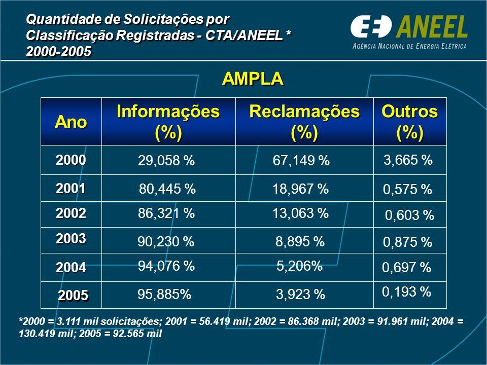 Ano Informações (%) Reclamações (%) Outros (%)