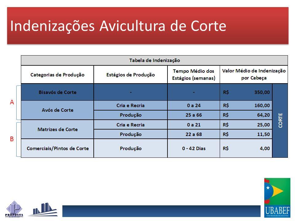 Indenizações Avicultura de Corte