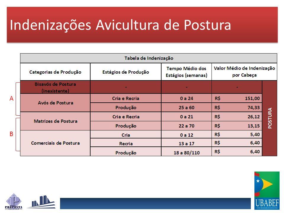Indenizações Avicultura de Postura