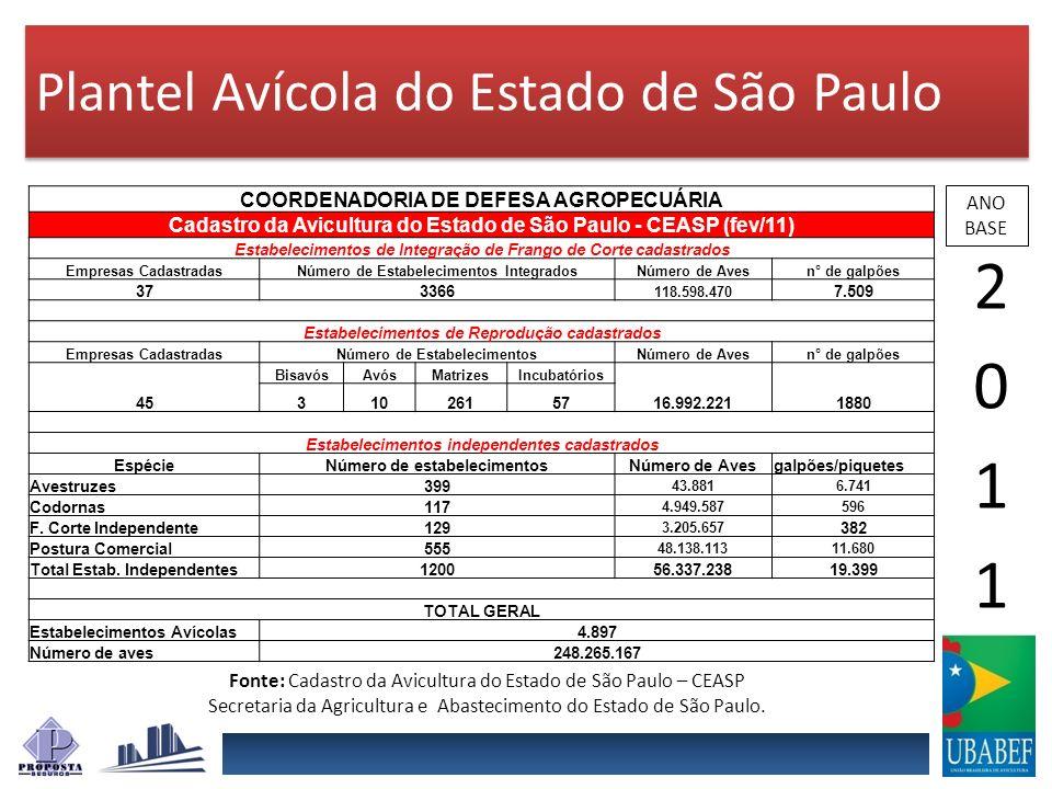 2011 Plantel Avícola do Estado de São Paulo