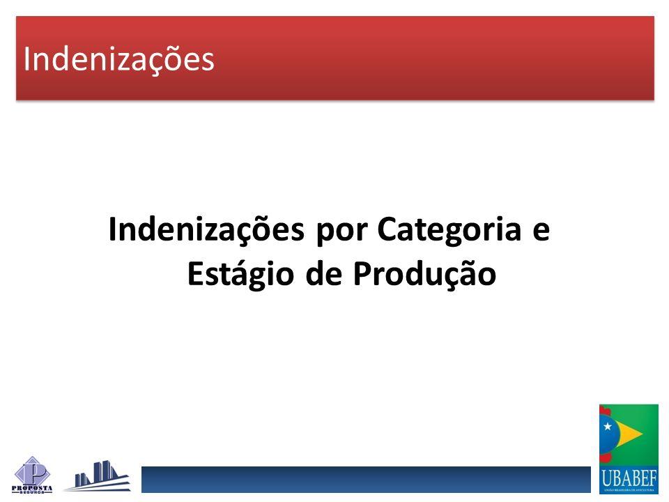 Indenizações por Categoria e Estágio de Produção