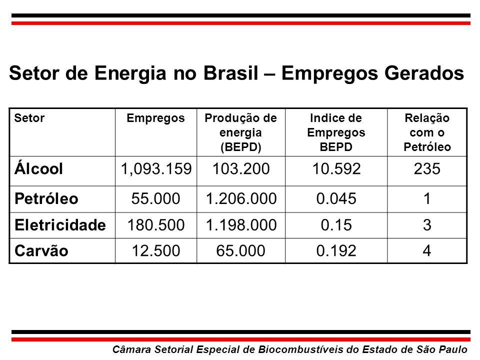 Setor de Energia no Brasil – Empregos Gerados