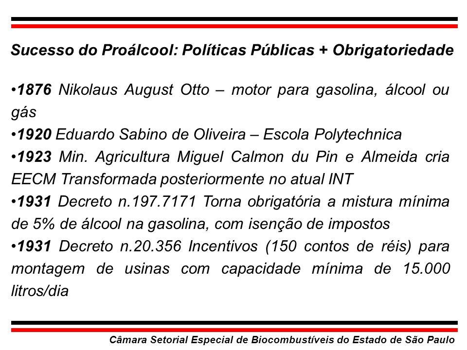 Sucesso do Proálcool: Políticas Públicas + Obrigatoriedade