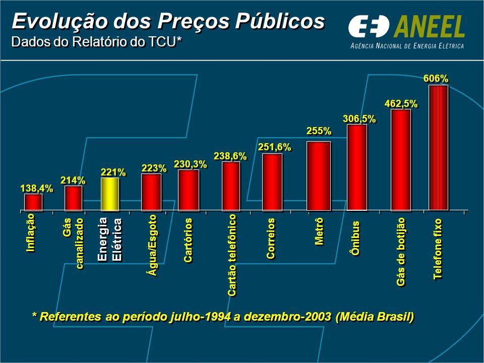 Evolução dos Preços Públicos Dados do Relatório do TCU*