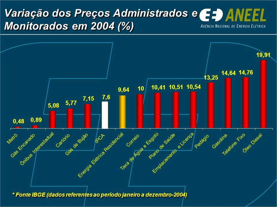 Variação dos Preços Administrados e Monitorados em 2004 (%)