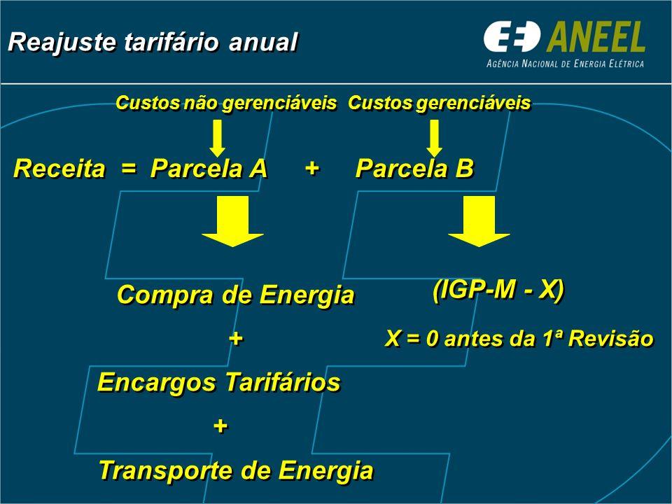 Compra de Energia + (IGP-M - X)