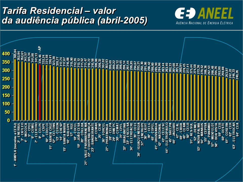 Tarifa Residencial – valor da audiência pública (abril-2005)