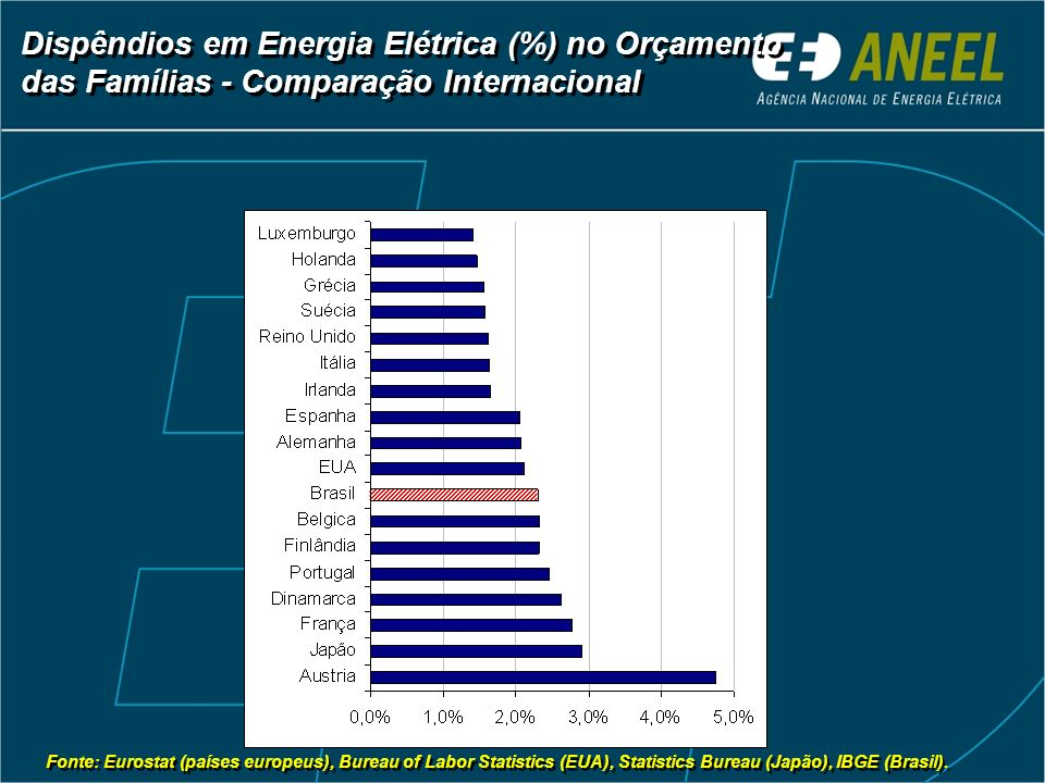 Dispêndios em Energia Elétrica (%) no Orçamento das Famílias - Comparação Internacional