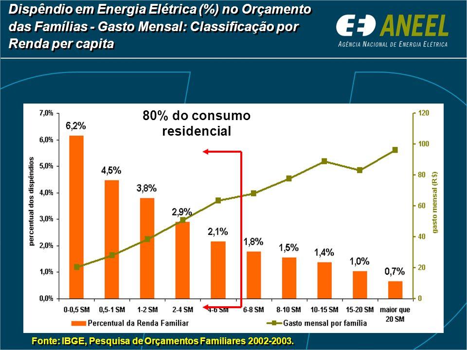 80% do consumo residencial