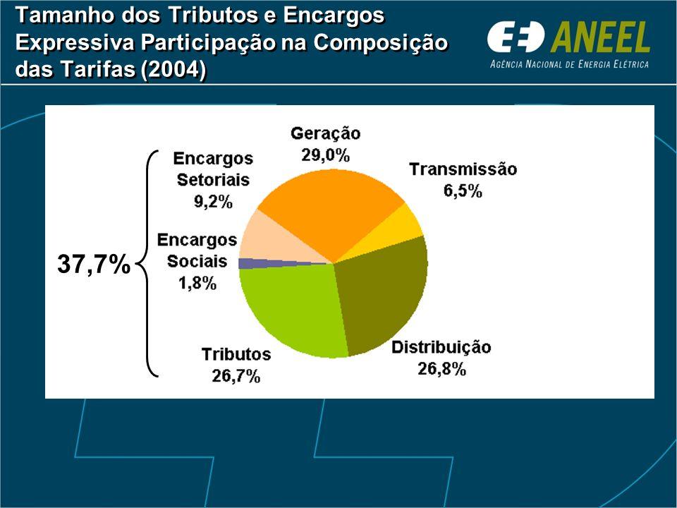 Tamanho dos Tributos e Encargos Expressiva Participação na Composição das Tarifas (2004)