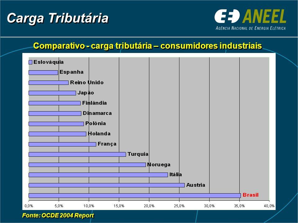 Carga Tributária Comparativo - carga tributária – consumidores industriais Fonte: OCDE 2004 Report