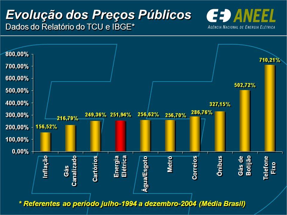 Evolução dos Preços Públicos Dados do Relatório do TCU e IBGE*