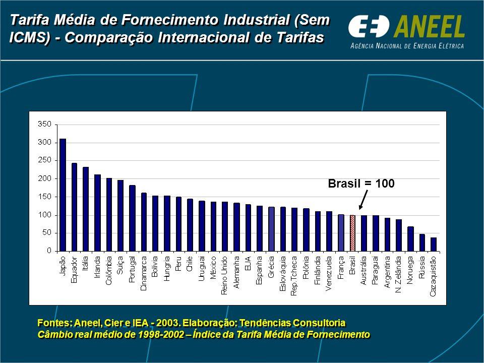 Tarifa Média de Fornecimento Industrial (Sem ICMS) - Comparação Internacional de Tarifas