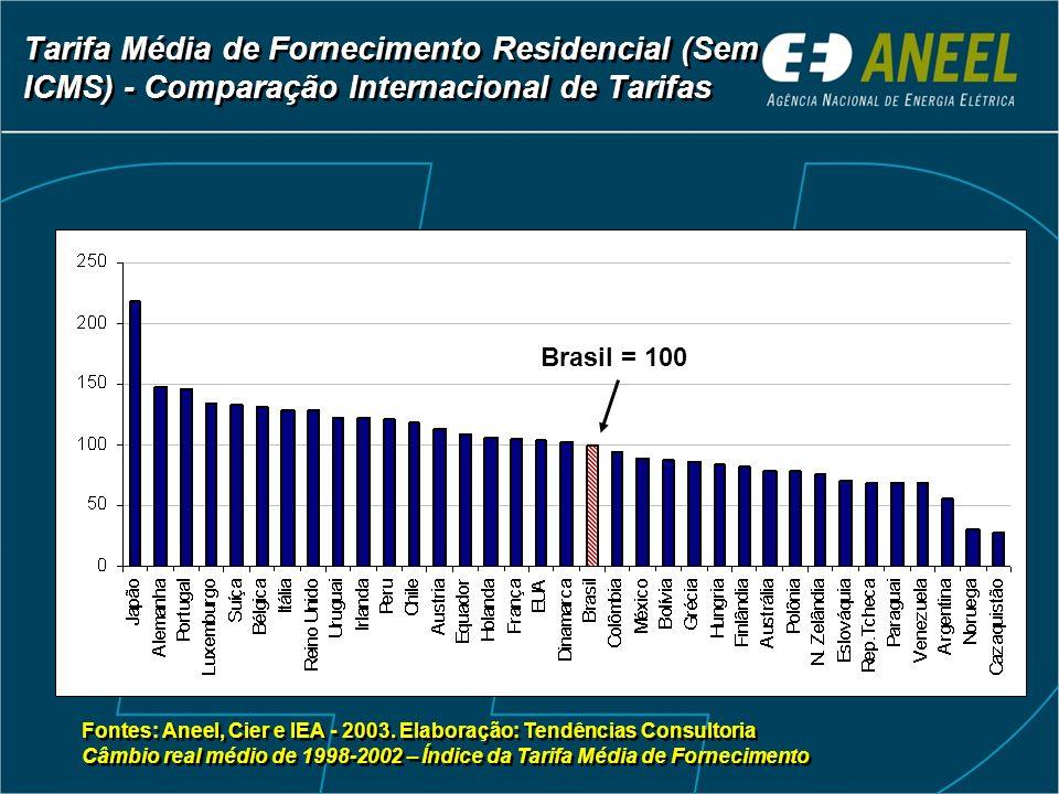 Tarifa Média de Fornecimento Residencial (Sem ICMS) - Comparação Internacional de Tarifas