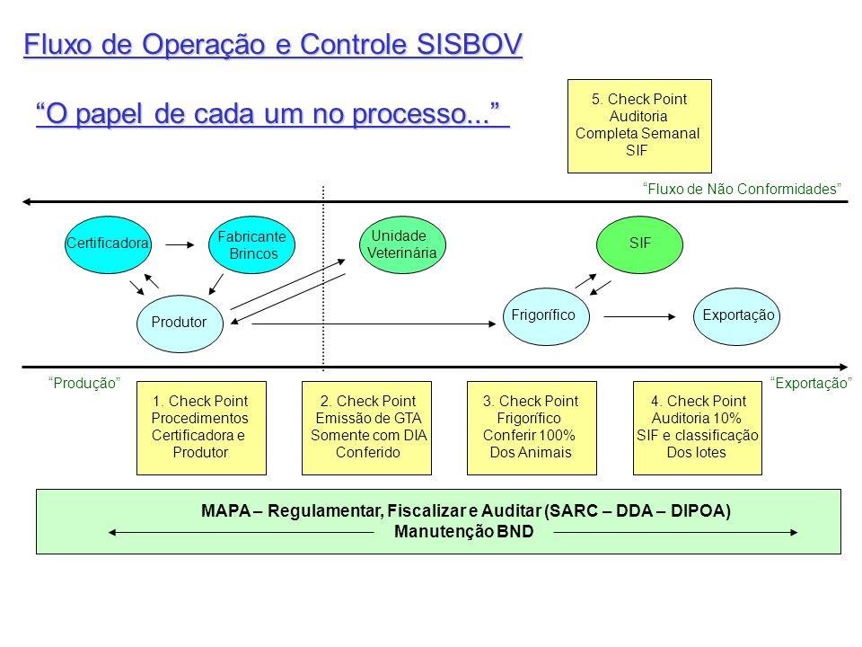 MAPA – Regulamentar, Fiscalizar e Auditar (SARC – DDA – DIPOA)