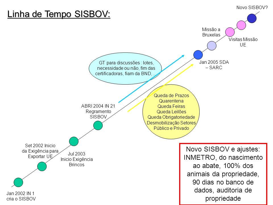 Novo SISBOV Linha de Tempo SISBOV: Missão a Bruxelas. Visitas Missão UE.