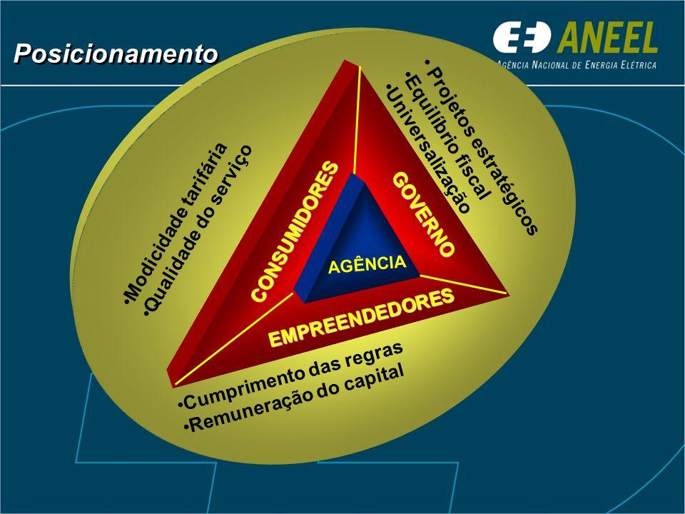 Posicionamento Projetos estratégicos Equilíbrio fiscal Universalização