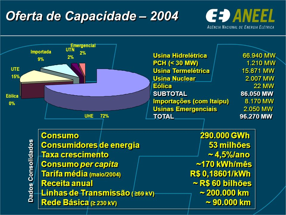 Oferta de Capacidade – 2004 Consumo 290.000 GWh