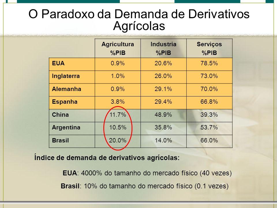 O Paradoxo da Demanda de Derivativos Agrícolas