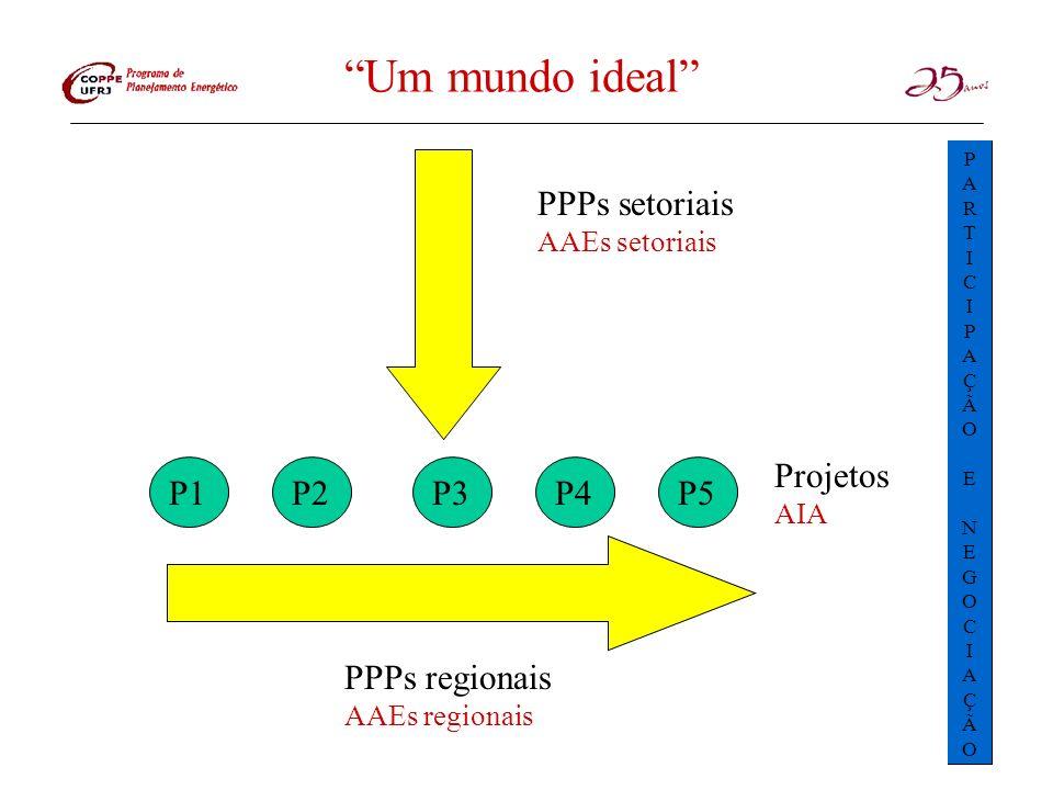 Um mundo ideal PPPs setoriais Projetos P1 P2 P3 P4 P5 PPPs regionais