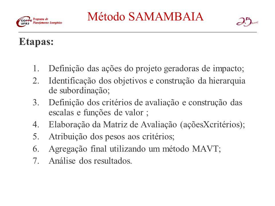 Método SAMAMBAIA Etapas: