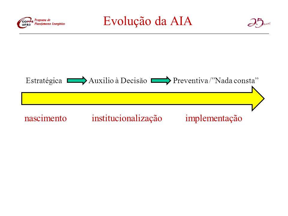 Evolução da AIA nascimento institucionalização implementação
