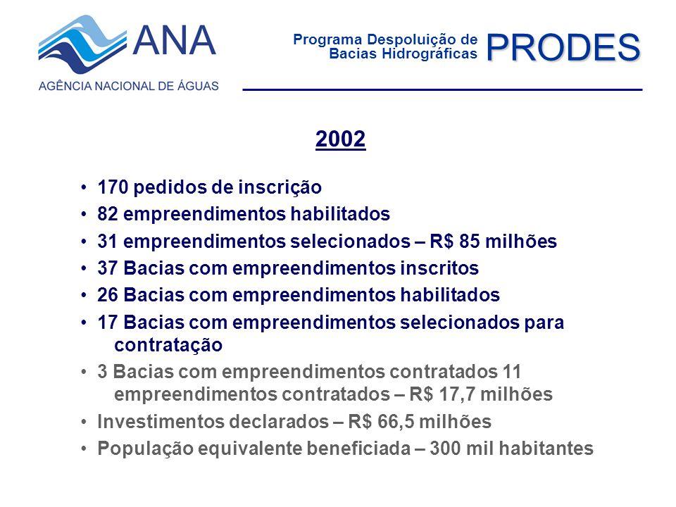 PRODES 2002 170 pedidos de inscrição 82 empreendimentos habilitados
