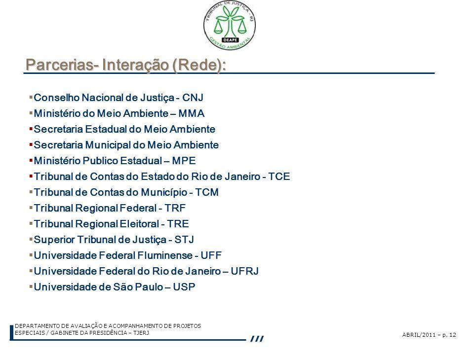 Parcerias- Interação (Rede):