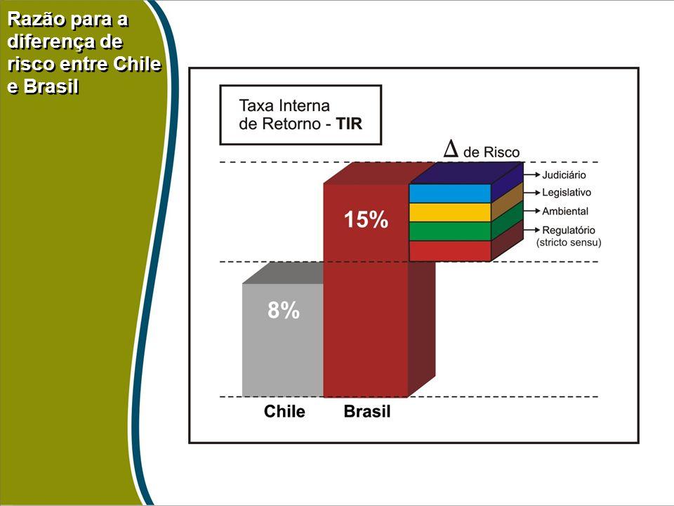 Razão para a diferença de risco entre Chile e Brasil