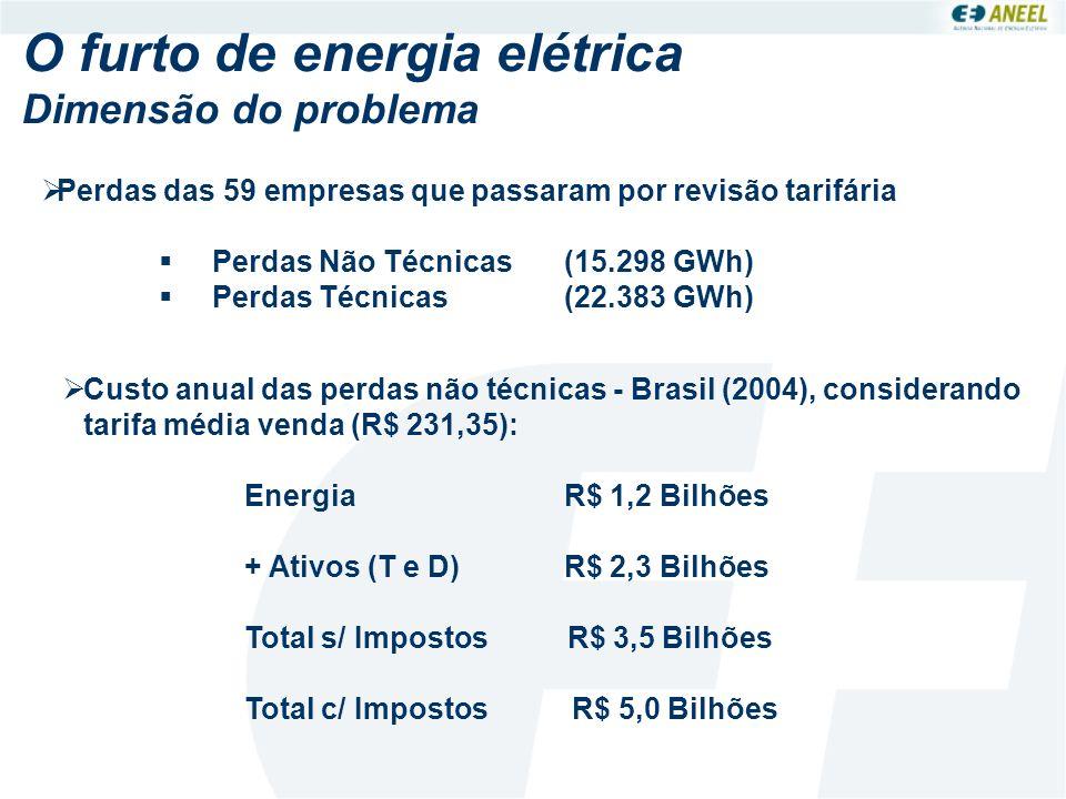 O furto de energia elétrica