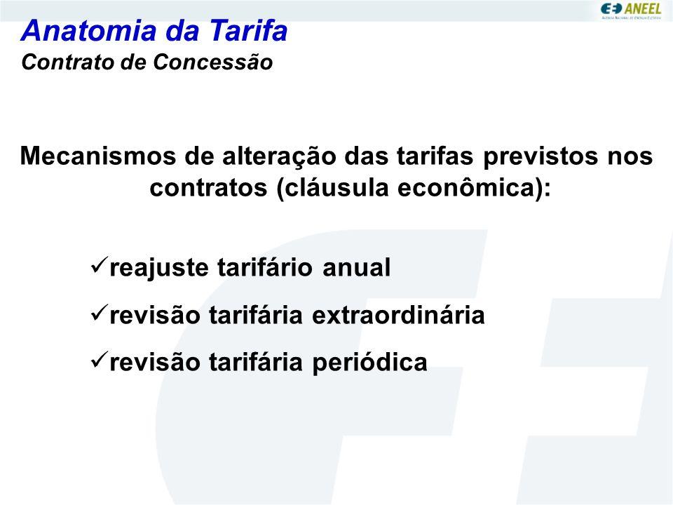 Anatomia da Tarifa Mecanismos de alteração das tarifas previstos nos