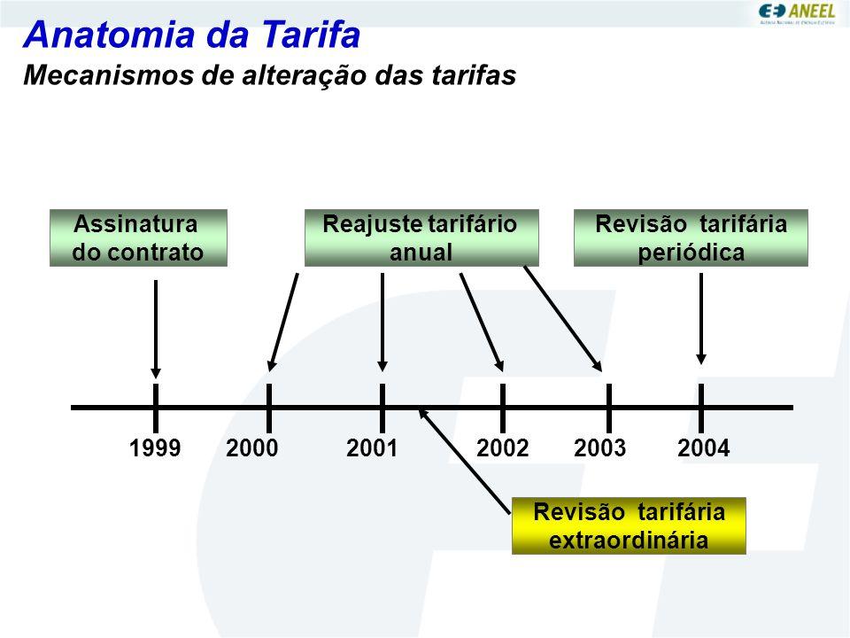 Anatomia da Tarifa Mecanismos de alteração das tarifas Assinatura