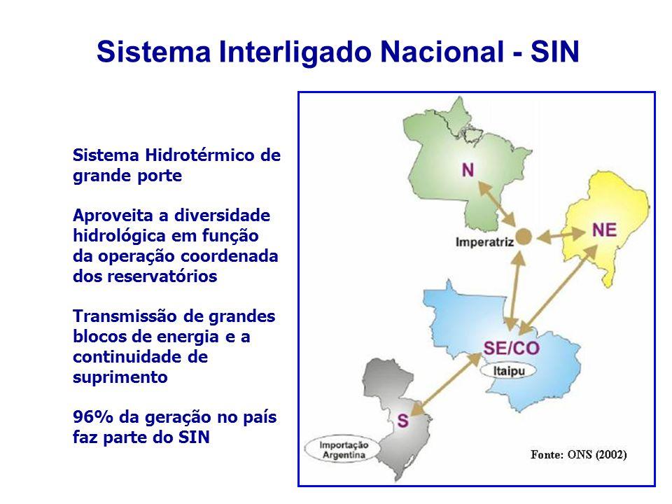 Sistema Interligado Nacional - SIN