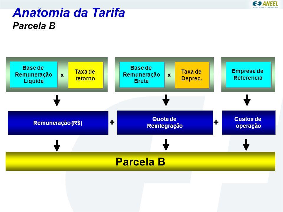 Anatomia da Tarifa Parcela B Parcela B + + x x Base de Remuneração