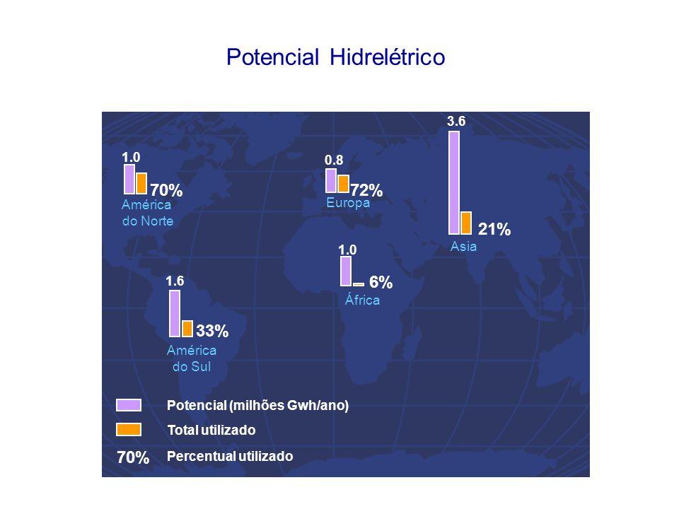Potencial Hidrelétrico