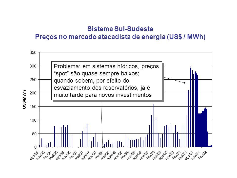 Preços no mercado atacadista de energia (US$ / MWh)