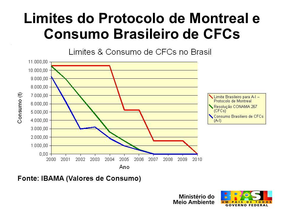 Limites do Protocolo de Montreal e Consumo Brasileiro de CFCs